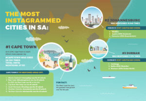 Property investors, hashtagged hoods and corresponding property trends in SA